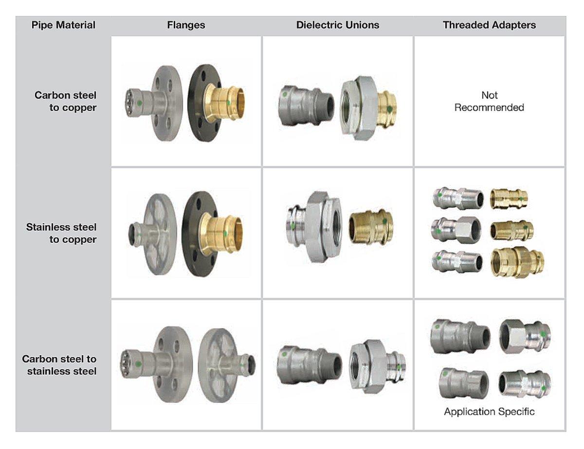 Minimizing Galvanic Corrosion